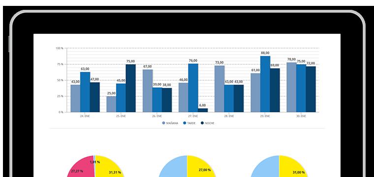 Gráfico de Control de Productividad por Turnos