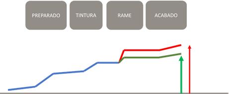 Variación de coste a lo largo de la fabricación de un producto