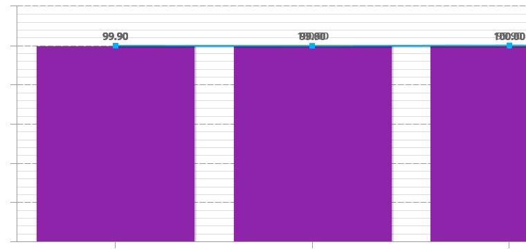 Control de Calidad. Gráfico de Calidad por Línea