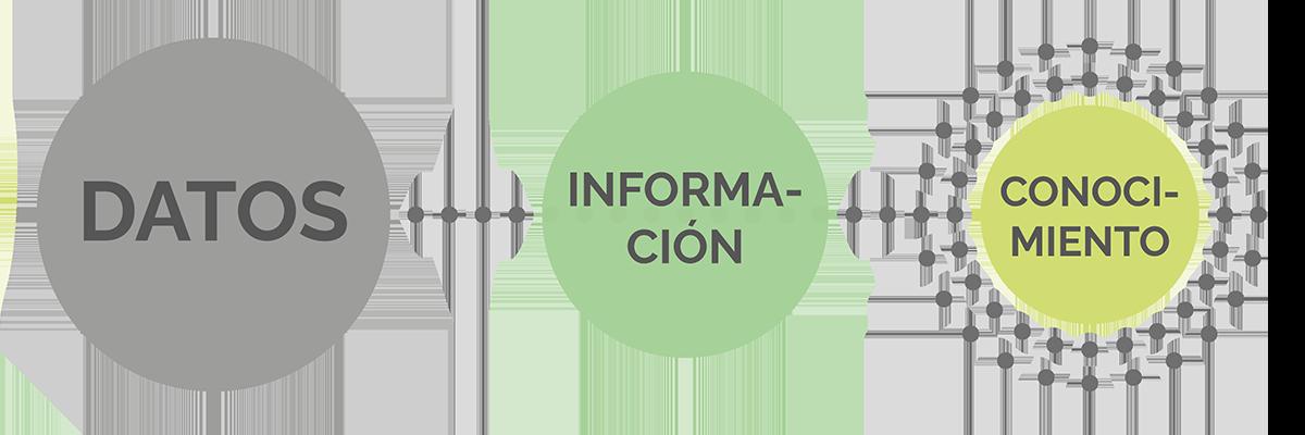 Business Intelligence: Datos, Información, Conocimiento