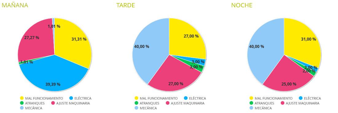 Gráfico de Grupos de Paro por Turno