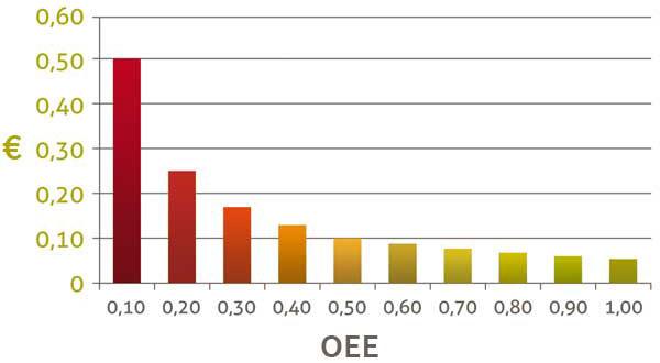 Repercusion del OEE en los costos de producción