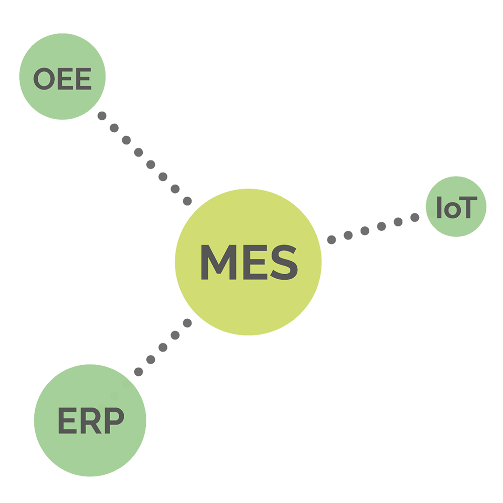 Sistema MES, ERP, OEE, IoT