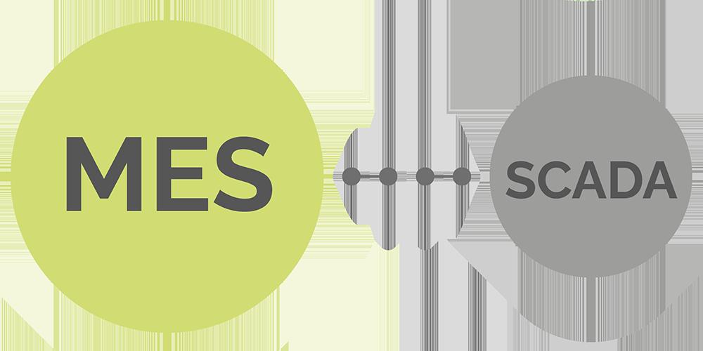 Sistema MES y Scada