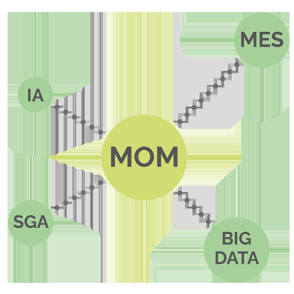 Sistema MOM, MES, SGA, Big Data, IA